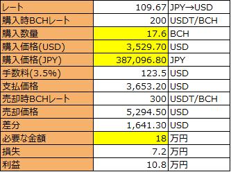 改宗者Bitcoin (BTC) 及び日本円 (JPY): 両替率の換算の計算機